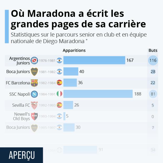 Où Maradona a écrit les grandes pages de sa carrière - Infographie