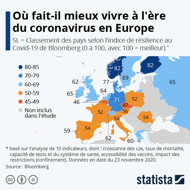Où fait-il mieux vivre à l'ère du coronavirus en Europe - Infographie