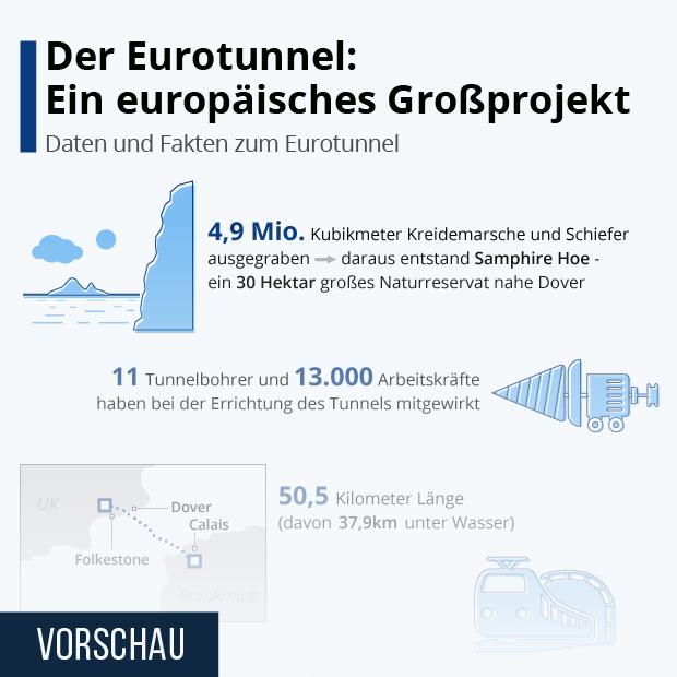 Der Eurotunnel: Ein europäisches Großprojekt - Infografik