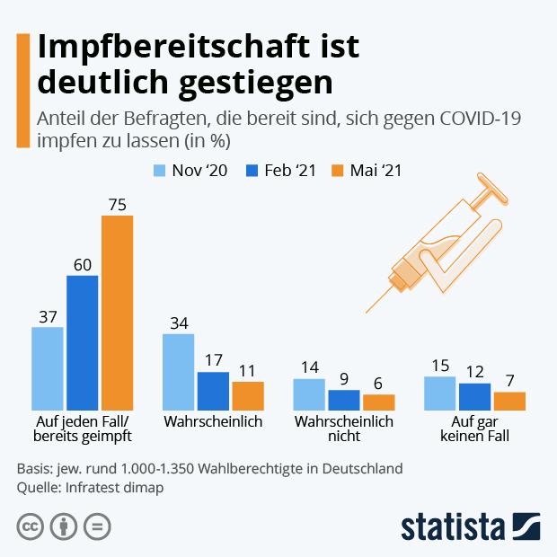 Mehrheit möchte sich gegen COVID-19 impfen lassen - Infografik