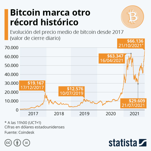 Bitcoin alcanza un nuevo máximo histórico por encima de los 63.000 dólares - Infografía