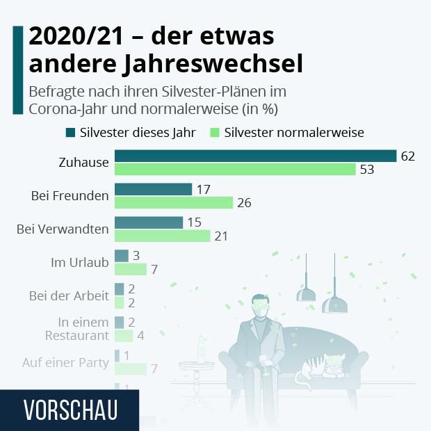 2020/21 - der etwas andere Jahreswechsel - Infografik