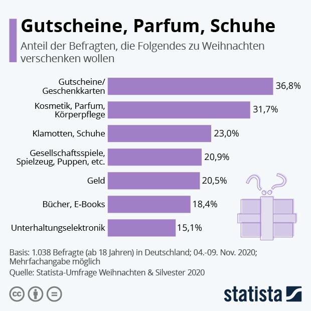 Gutscheine, Parfum, Schuhe - Infografik