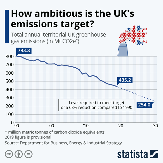 How ambitious is the UK's emissions target? - Infographic