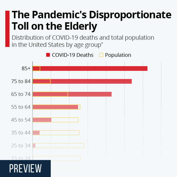 The Pandemic's Disproportionate Toll on the Elderly - Infographic
