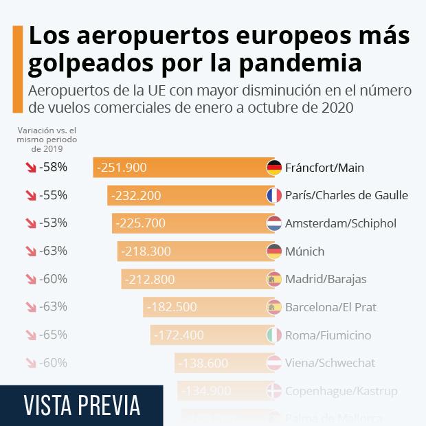 3 de los 10 aeropuertos europeos más afectados por la pandemia son españoles - Infografía