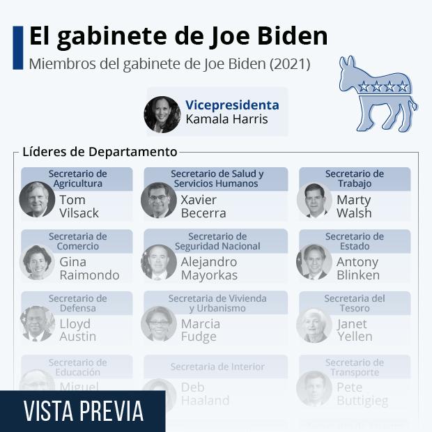 ¿Quién es quién en la administración de Biden? - Infografía