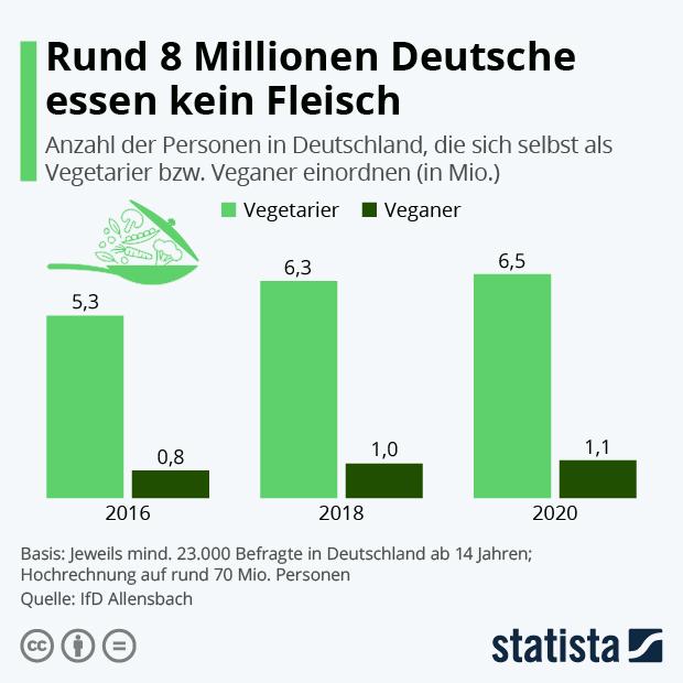 Rund 8 Millionen Deutsche essen kein Fleisch - Infografik