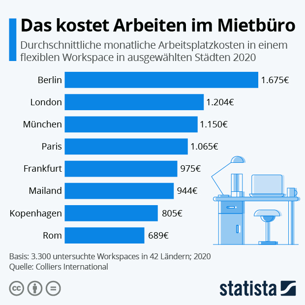 Das kostet Arbeiten im Mietbüro - Infografik