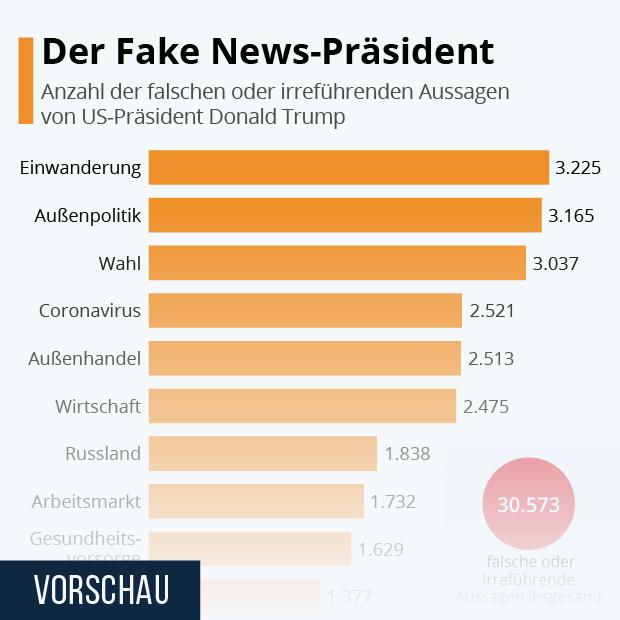 Der Fake News-Präsident - Infografik