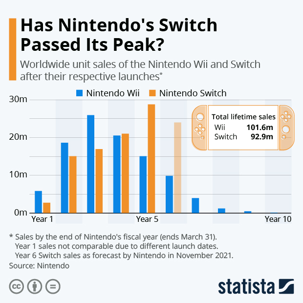 Switch on Track to Become Nintendo's Greatest Hit - Infographic