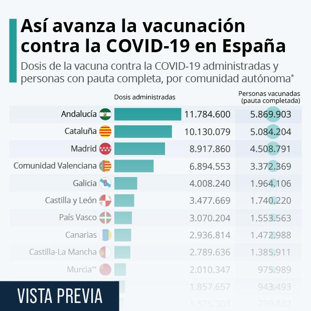 España supera los seis millones de personas con la pauta de vacunación completa - Infografía