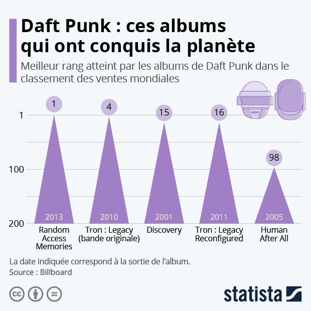 Daft Punk : ces albums qui ont conquis la planète - Infographie