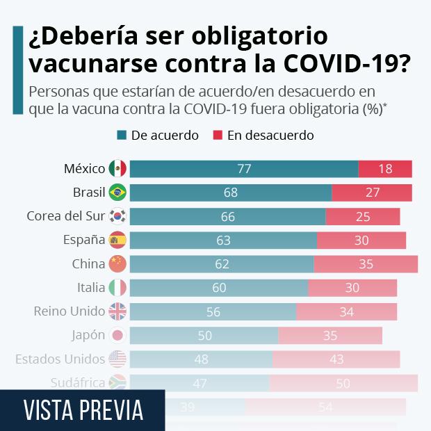 ¿Quiénes estarían a favor de que la vacuna contra la COVID-19 fuera obligatoria? - Infografía