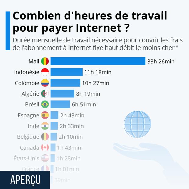 Combien d'heures faut-il travailler pour se payer Internet ? - Infographie