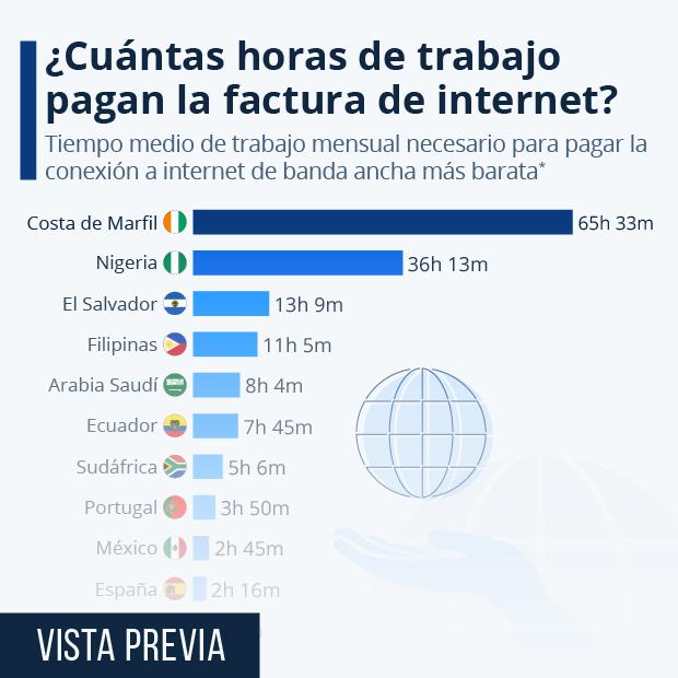 De 33 horas a siete minutos: ¿cuánto hay que trabajar para pagar Internet? - Infografía