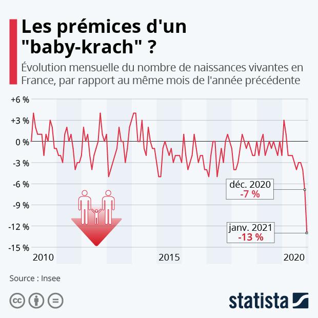 """Les prémices d'un """"baby-krash"""" ? - Infographie"""