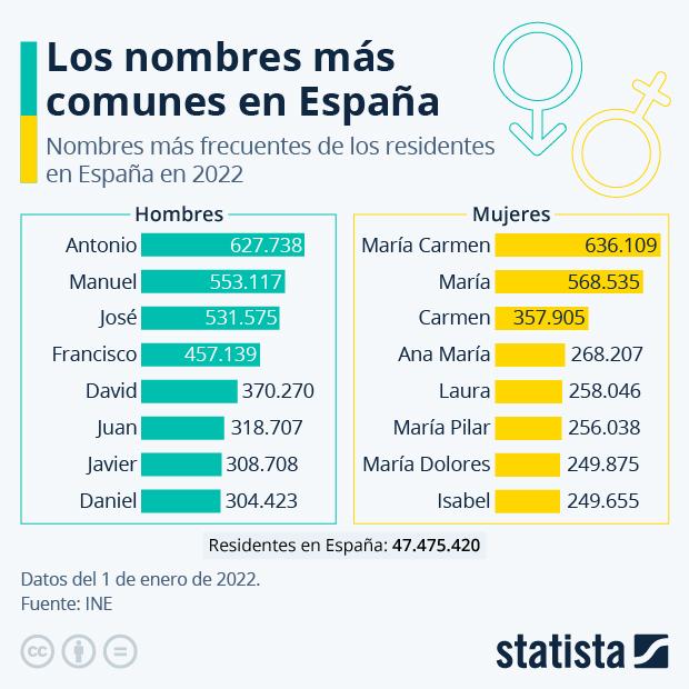 Antonio y María Carmen, los nombres más frecuentes en España - Infografía