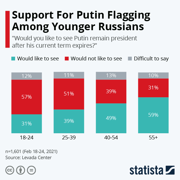 Support For Putin Flagging Among Younger Russians - Infographic