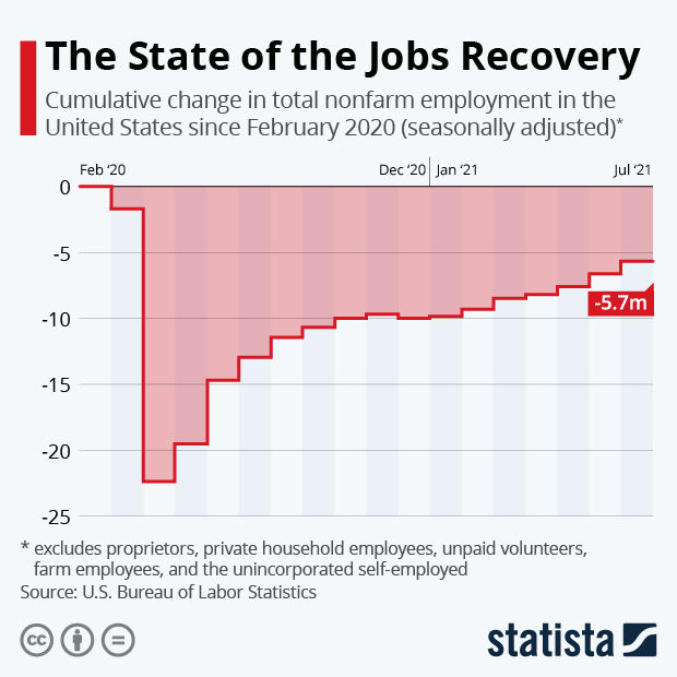 The State of the Jobs Recovery - Infographic