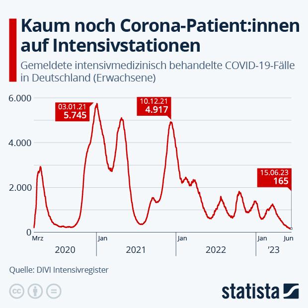 Fast 1.400 Corona-Intensivfälle - Infografik