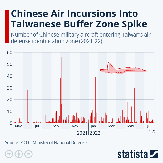 Taiwan's Airspace Sees Increase In Chinese Military Incursions - Infographic