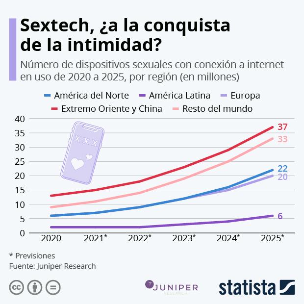 Sextech, el mercado en alza que está cambiando la intimidad - Infografía