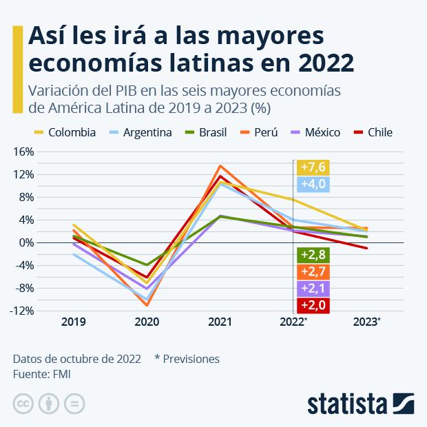 ¿Cuánto crecerán las mayores economías latinoamericanas en 2021? - Infografía