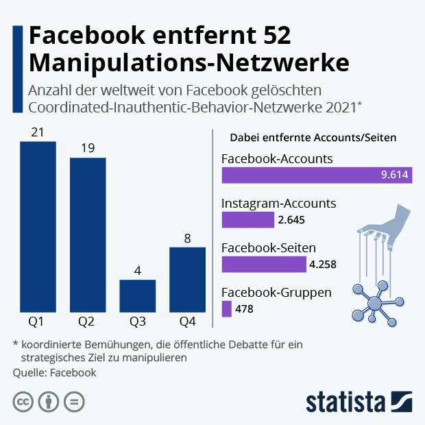 Facebook entfernt 44 Manipulations-Netzwerke - Infografik