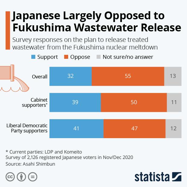 Japanese Public Largely Opposed to Fukushima Wastewater Release - Infographic