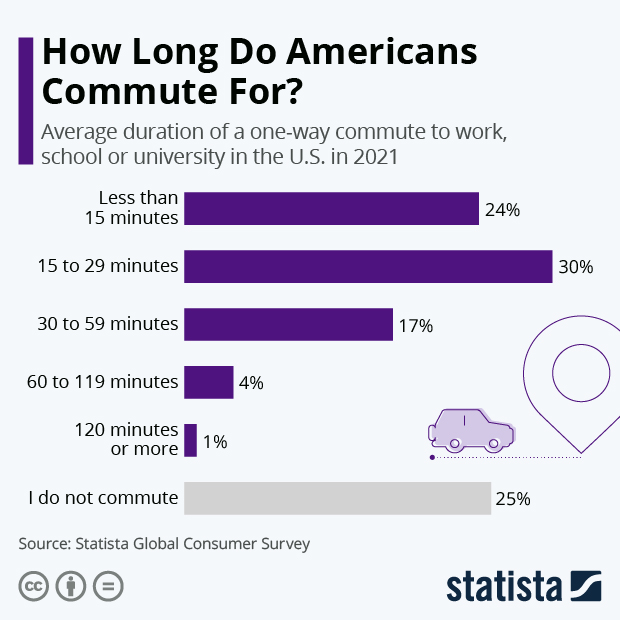 How Long Do Americans Commute For? - Infographic