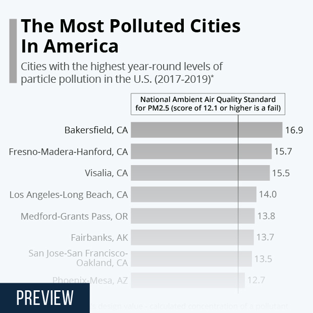 The Most Polluted Cities In America - Infographic
