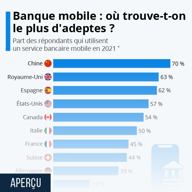 Banque mobile : les pays où l'on trouve le plus (et le moins) d'adeptes - Infographie