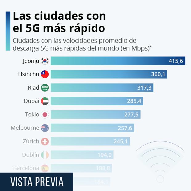 Barcelona, entre las diez ciudades con el 5G más rápido del mundo - Infografía