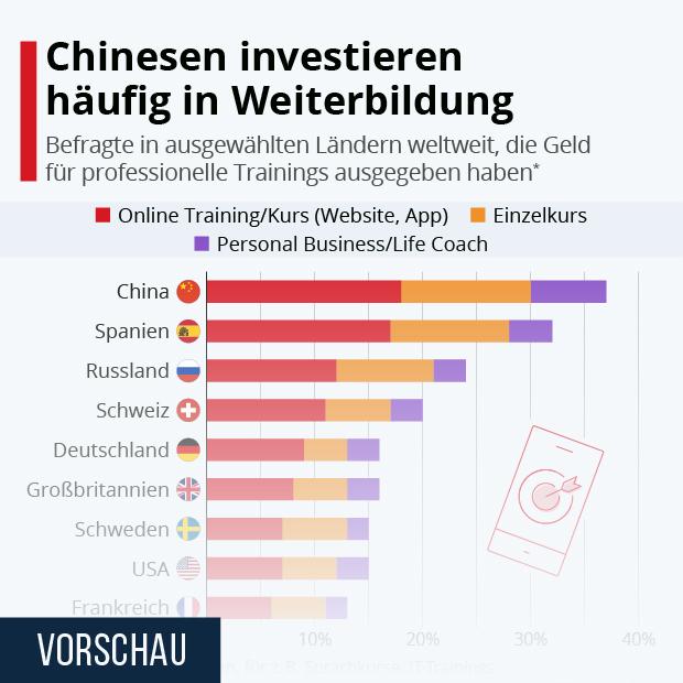 Chinesen investieren häufig in Weiterbildung - Infografik