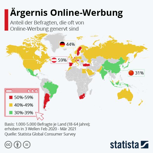 Ärgernis Online-Werbung - Infografik
