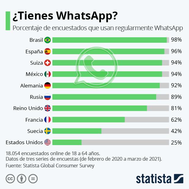 ¿Tienes WhatsApp? - Infografía