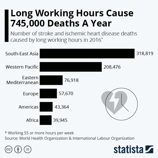 Long Working Hours Cause 745,000 Deaths A Year - Infographic