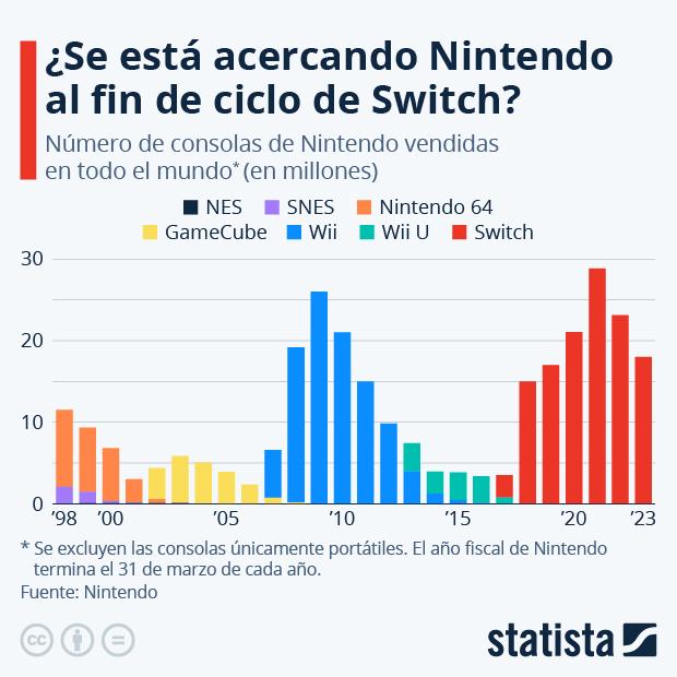 Switch lleva a Nintendo más allá de las cotas de la era Wii - Infografía