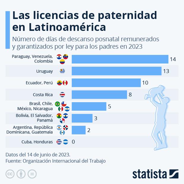 La licencia de paternidad, una asignatura pendiente en América Latina - Infografía