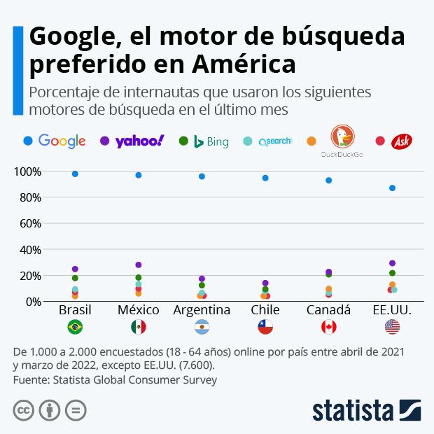 Google, el motor de búsqueda preferido de los latinoamericanos - Infografía