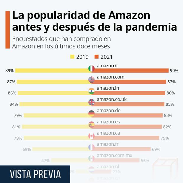La popularidad de Amazon antes y después de la pandemia - Infografía