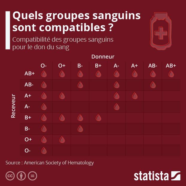 Quels groupes sanguins sont compatibles ? - Infographie