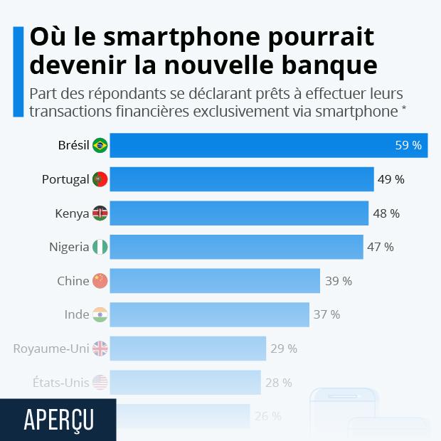 Où le smartphone pourrait devenir la nouvelle banque - Infographie