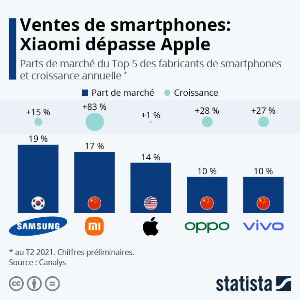 Xiaomi dépasse Apple - Infographie