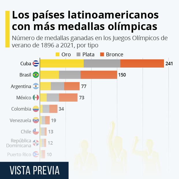 ¿Qué países latinoamericanos ganaron más medallas olímpicas? - Infografía