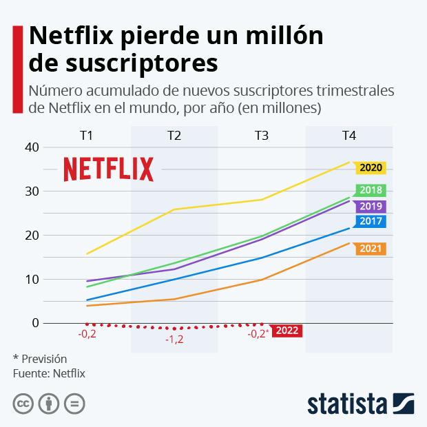 Netflix registra su menor crecimiento en años - Infografía
