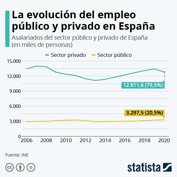 La evolución del empleo público y privado en España - Infografía