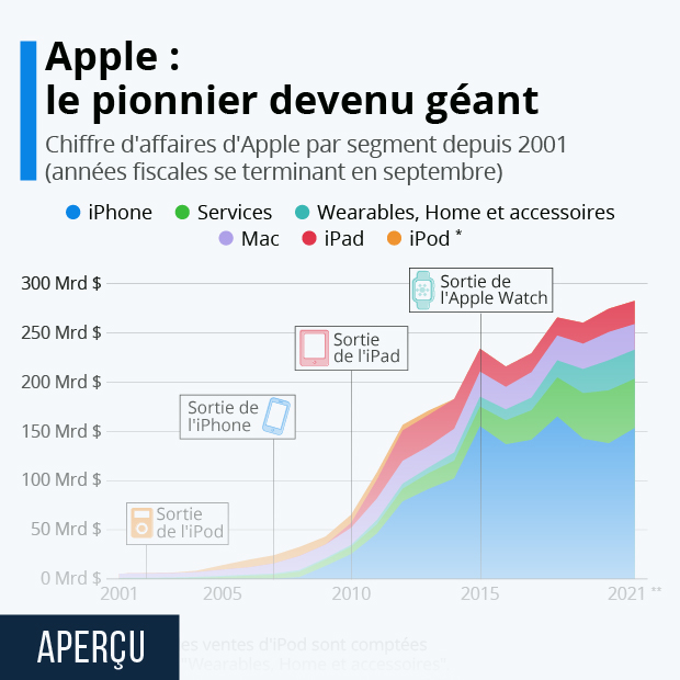 Apple : le pionnier devenu géant - Infographie