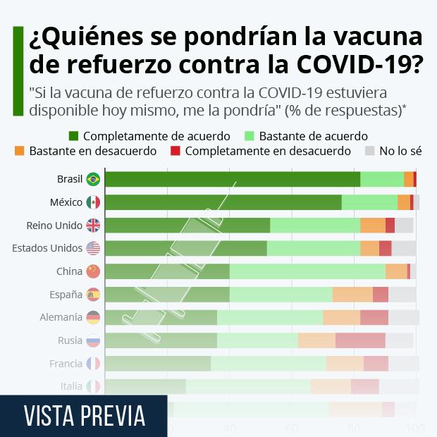 El 73% de los españoles se pondría una vacuna de refuerzo contra la COVID-19 - Infografía